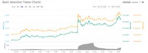 BAT Price change chart