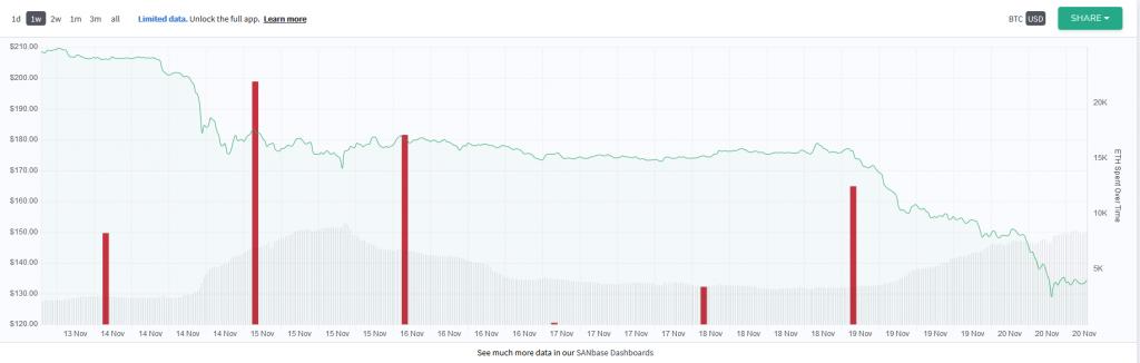 Ethereum Price Decline Chart